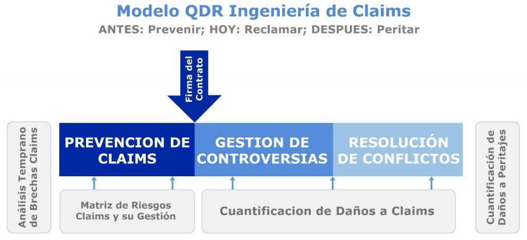 Modelo QDR ingeniería de Claims